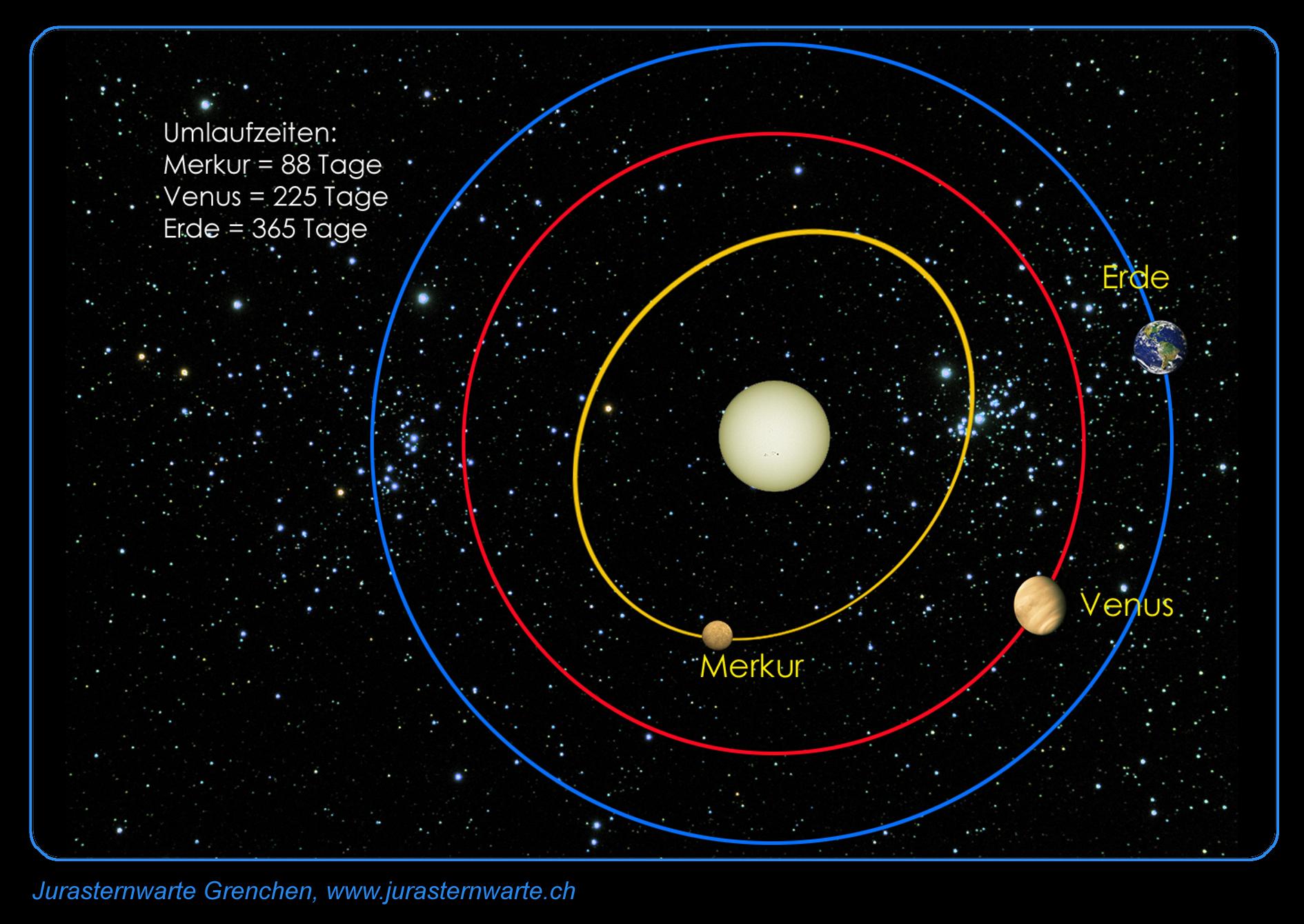 Umlaufzeit Merkur Sonne